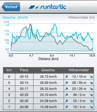smart-ebike-runtastic-chart