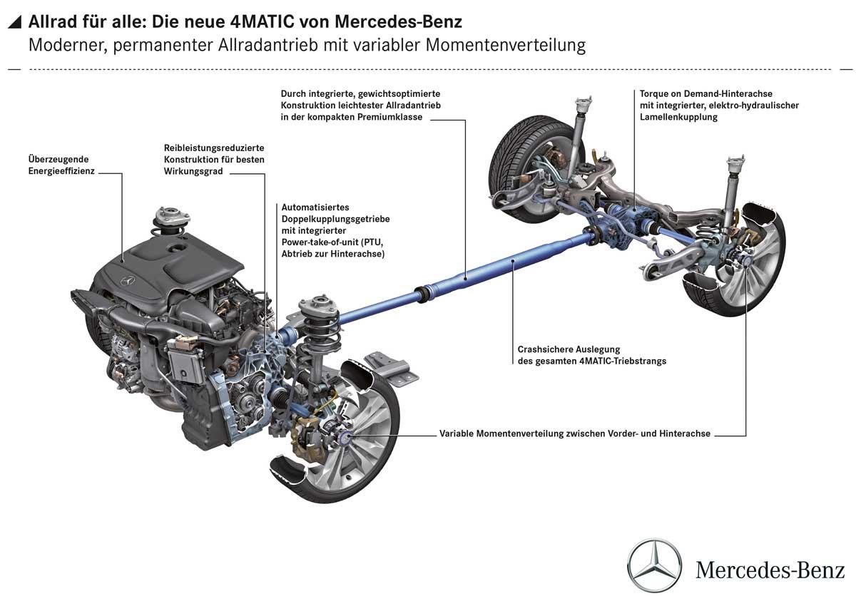 """4matic-im-mercedes-benz-cla-c117-amg-45-schema › """"Auto ..."""