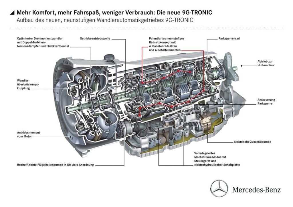 Schaubild-Mercedes-Benz-9G-TRONIC