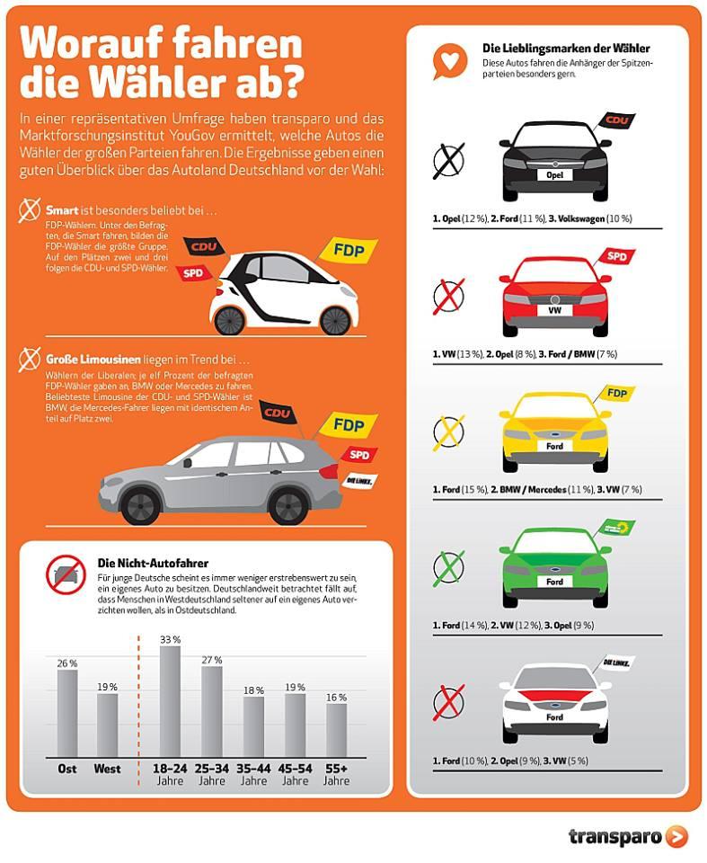 transparo-infografik-bundestagswahl-autos
