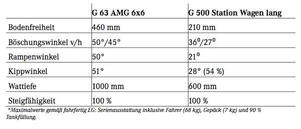 technische-daten-mercedes-benz-g63-amg-6x6-1