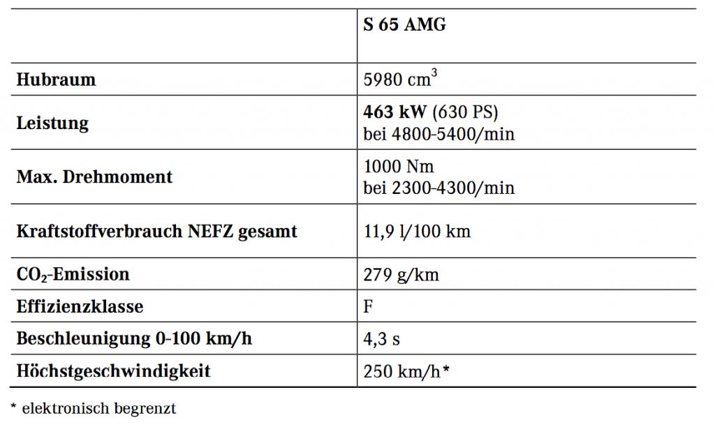 technische-daten-2013 Mercedes-Benz-S65-AMG