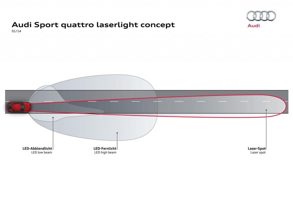 ces-2014-audi-next-generation-laserlight-schaubild-laser-fernlicht